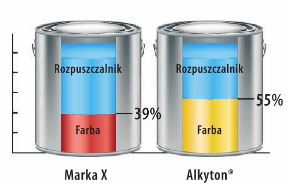 ALKYTON - antikorózna farba na hrdzu 2v1